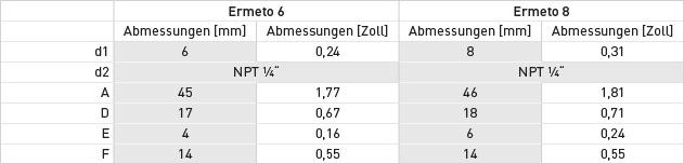 ermeto_abmessungen-tabelle