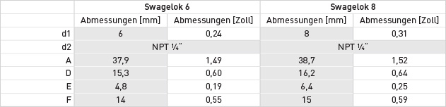 swagelok_abmessungen-tabelle