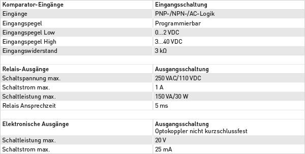 zaehler_schaltpegel